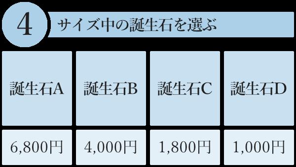 4.「誕生石A」「誕生石B」「誕生石C」「誕生石D」のいずれかからサイズ中の誕生石を選ぶ