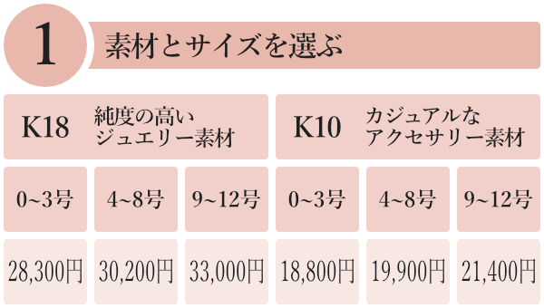 1.「K18」「K10」のいずれかの素材と「0~3号」「4~8号」「9~12号」のいずれかのサイズを選ぶ