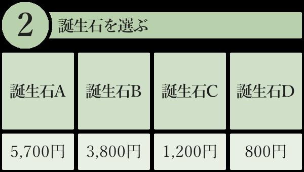2.「誕生石A」「誕生石B」「誕生石C」「誕生石D」のいずれかの誕生石を選ぶ